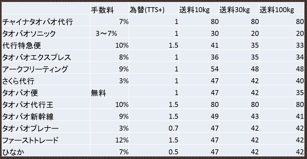中国輸入代行業者比較